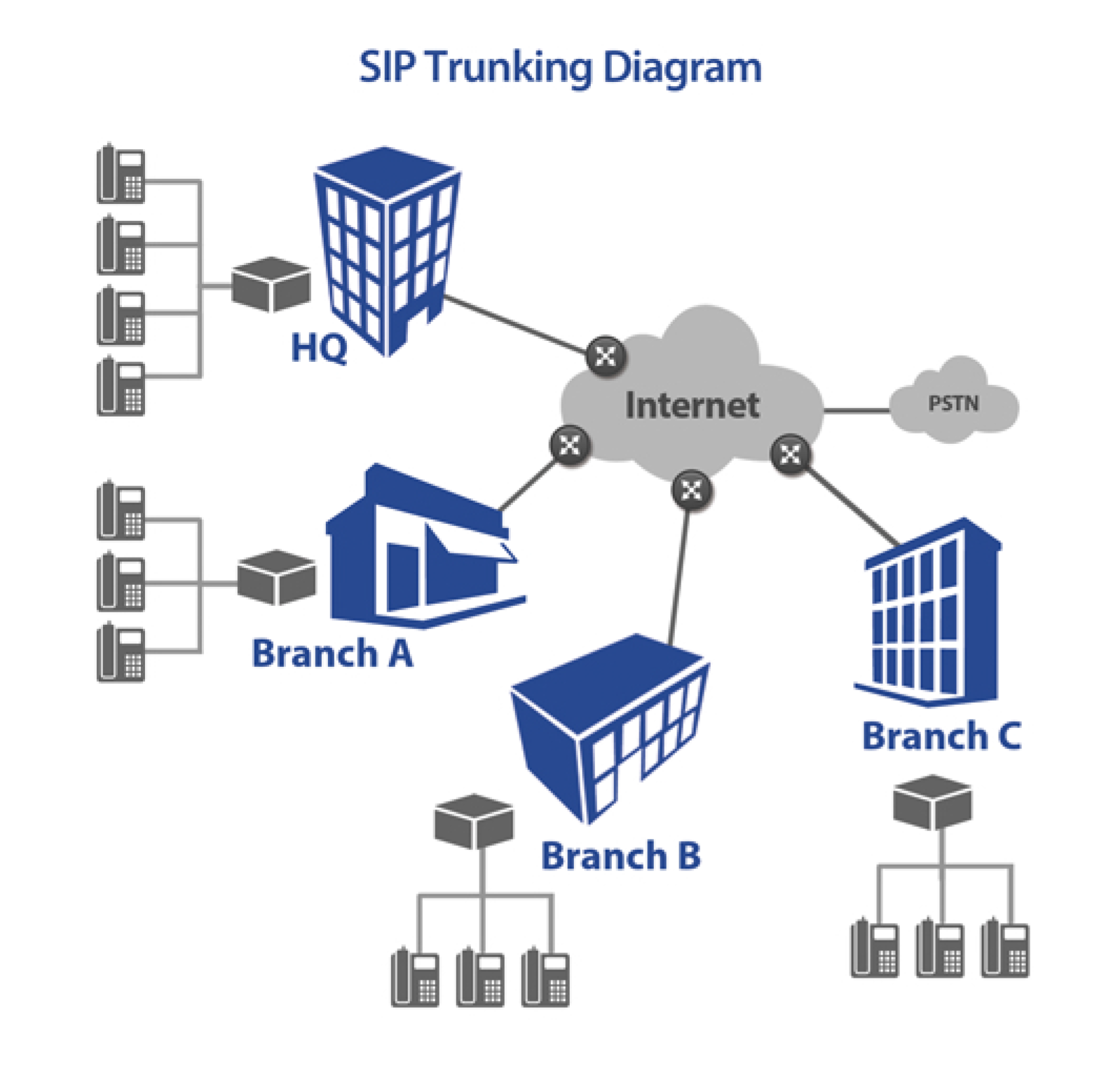 Sip Trunk Diagram Multi Site Trusted Wiring Voip Velocity Trunking Services And Solutions For Business Analog